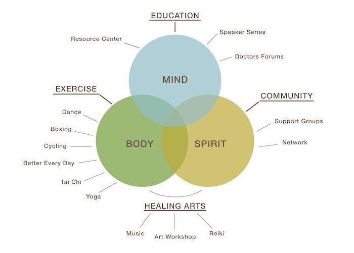 Mind-Body-Spirit-revised-graphic-fulldetail-11-2015-OUTLINES-webres